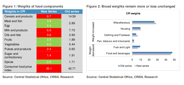 crisil-inflation