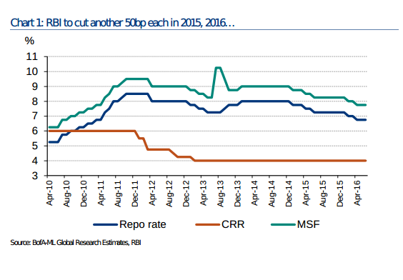 india-interest-rates-historical-chart