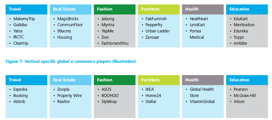 indian-ecommerce-players