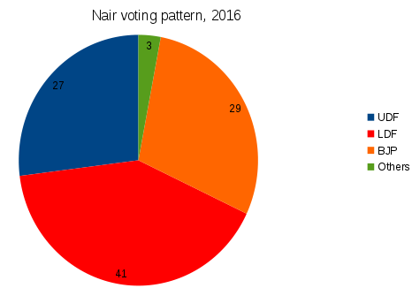 BJP to triple Kerala vote share as Hindus leave Congress in