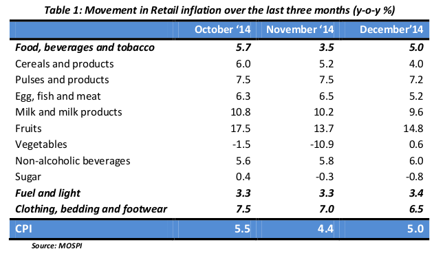 india-consumer-price-inflation-2015-char