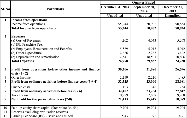 sun-tv-q3-fy2015-results