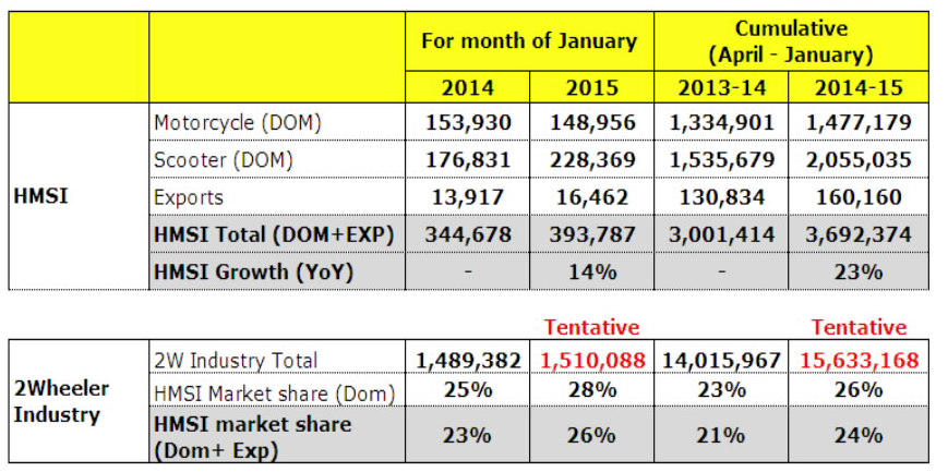 Honda MotorCycle bucks trend with strong sales growth in January 2015