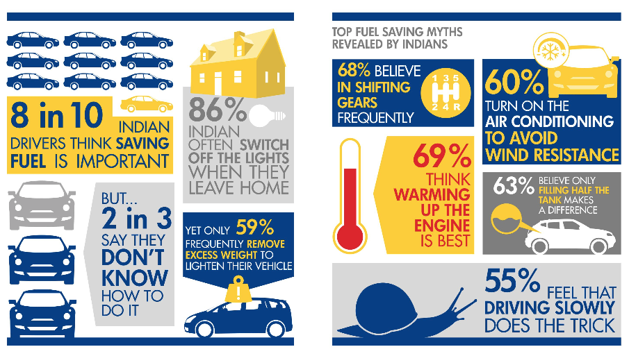 Shell busts top fuel-saving myths of Indians