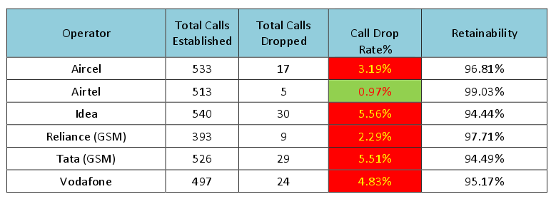 Operators alone not responsible for call drops – Assocham