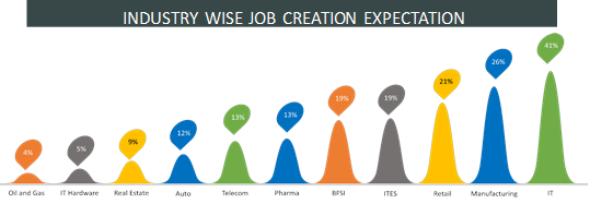 2015 salary increments, attrition higher than expected – Naukri survey