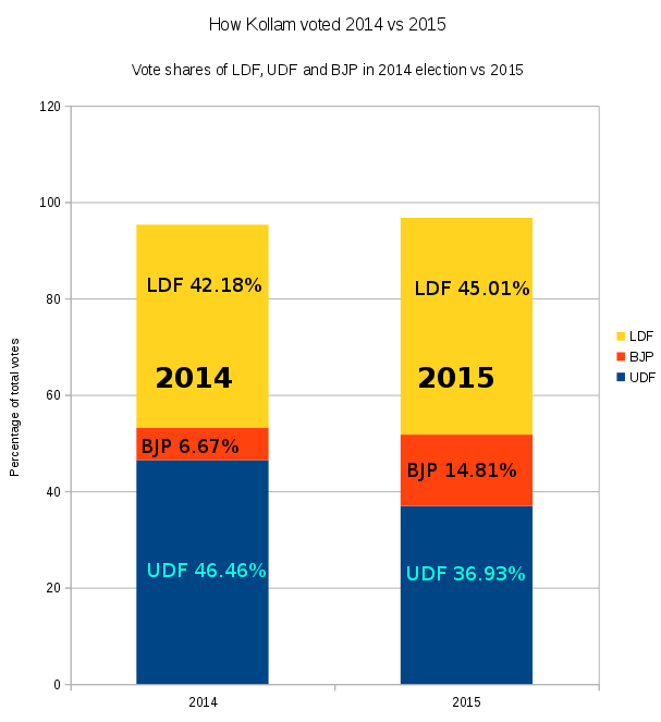 Kerala Panchayat Elections, Vote share of BJP, LDF, UDF