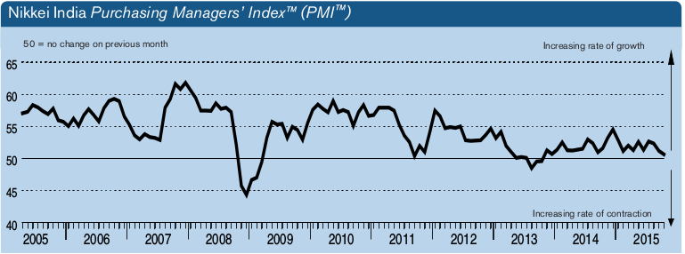 Manufacturing improves, but Nikkei India PMI hits a low point