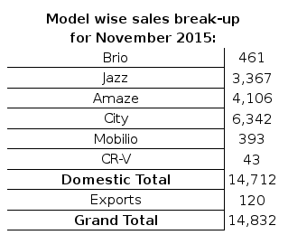 Honda Mobilio sales down by almost 90% in November