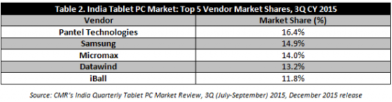 tablet-market-share-india