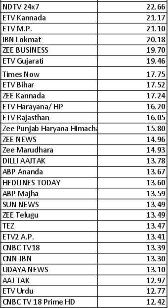 Times Now, NDTV have most ads, India Today, CNN-IBN least - TRAI