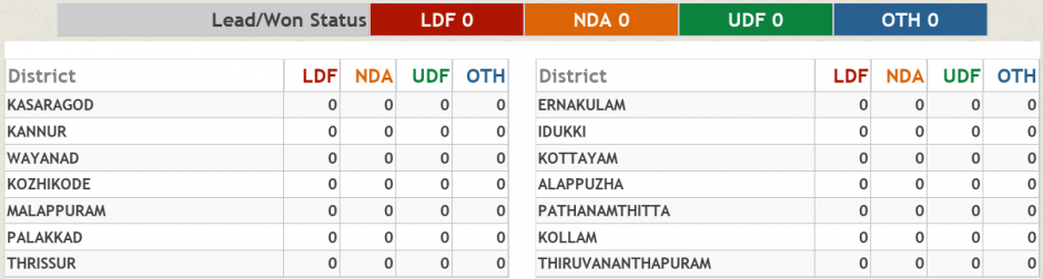 kerala-assembly-elections-2016-results