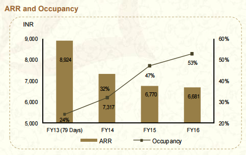 Leisure hotels prosper, business hotels feel the pain in India