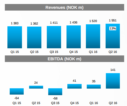 Unfavorable operating conditions may force Telenor to leave India