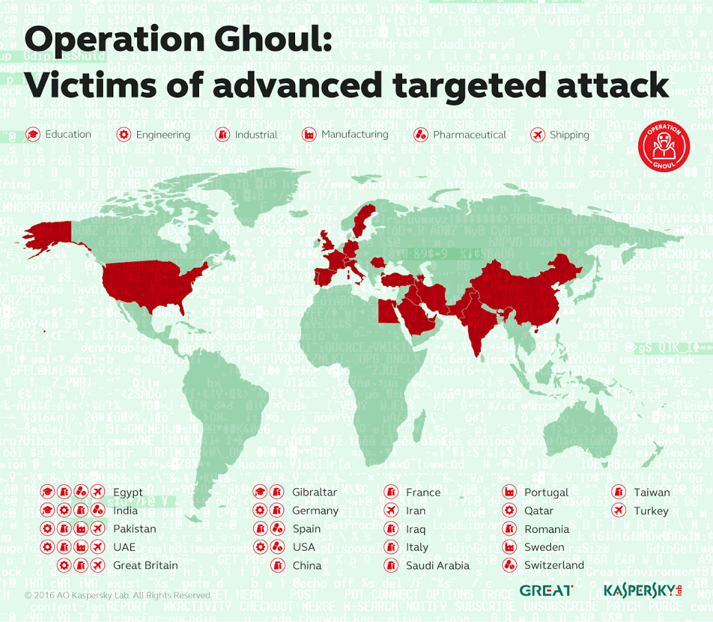 Middle East Under Operation Ghoul Cyber Attacks, finds Kaspersky Lab
