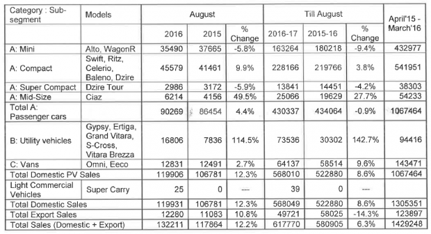 maruti-suzuki-august-sales