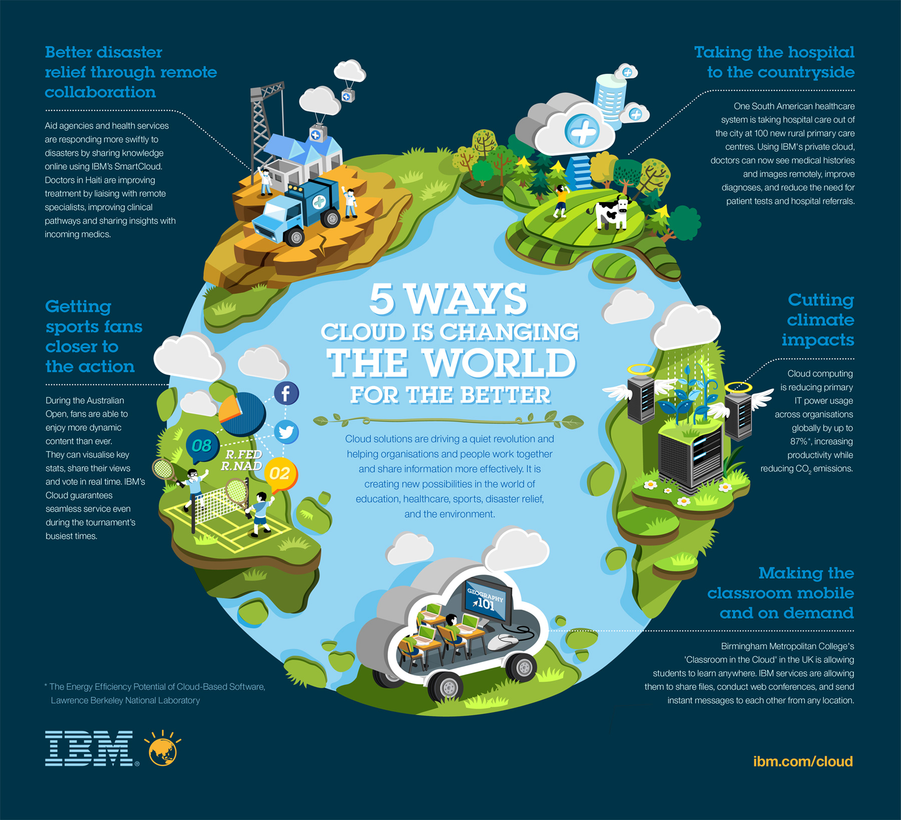 IBM partners with US based Majesco to provide insurance services