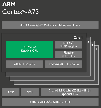 New Cortex A73 chip easily beats Snapdragon 821 inside Google Pixel