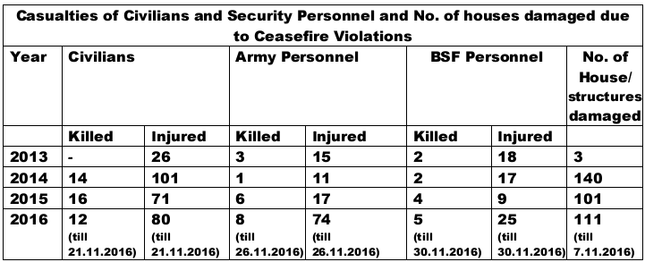 112 Indian soldiers injured or killed by ceasefire violations this year