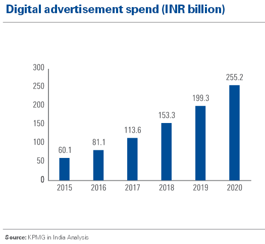 Reliance Jio Impact: Online Advertising rates decline in India in November