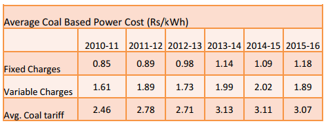 At 4.5¢ per unit, solar achieves grid parity in India with coal power