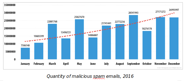 4G EFFECT: India sees sudden rise in spam and malware