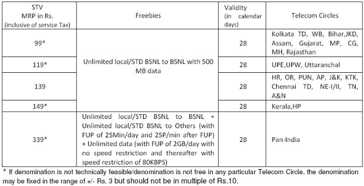 BSNL offers 2GB/day + free calls for Rs 339 per month