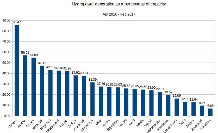 Poor water levels cripple hydropower generation in Telangana, Jharkhand, Andhra, TN