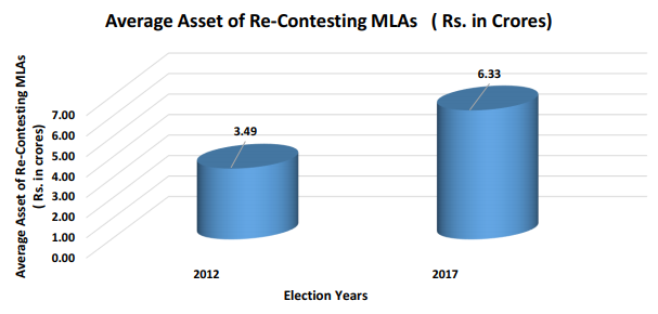 Most UP MLAs saw big increases in wealth in 5 yrs, but some lost big