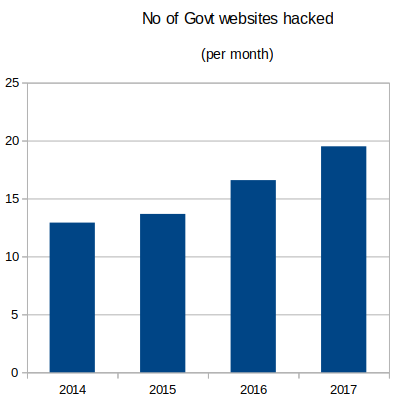 39 government websites hacked in India in 2 months