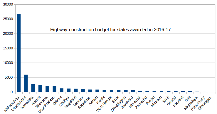 Maharashtra gets 50% of India's total highway budget this year