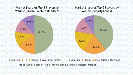 Xiaomi at No.2, overtakes Vivo, Oppo in Indian smartphone ...
