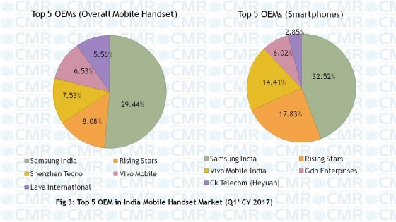 Xiaomi at No.2, overtakes Vivo, Oppo in Indian smartphone market