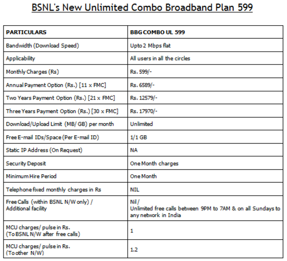 BSNL halves 2Mbps unlimited plan to Rs 599 from 1,199