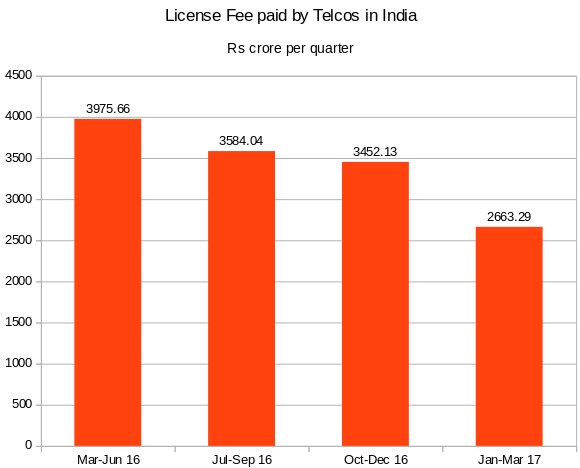 Telecom license fees fall 23% as Reliance Jio hits call, data prices