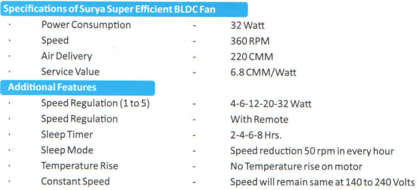 Surya introduces 32 watt full size ceiling fan with bldc technology surya roshni one of indias oldest electrical brands said it launched what could be indias most power efficient full size ceiling fan the ss 32 aloadofball Gallery