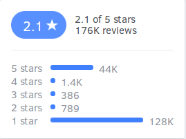 Republic TV's 5-star Facebook ratings disappear mysteriously