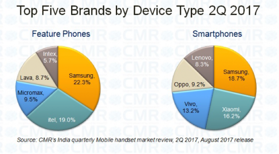 Samsung leads India market in Q2, entry level segment sees upswing