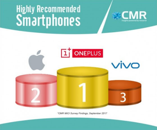 OnePlus beats Apple in customer satisfaction – CMR India survey
