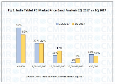 4G tablets overtake 3G models in India for the first time