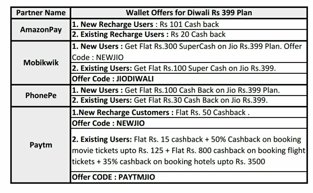 JIO Wallet Offers: Paytm, Amazon, PhonePe give cashback on 399 recharge