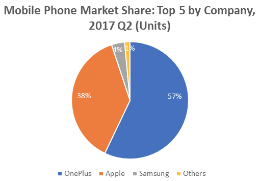PREMIUM PHONES: OnePlus has 57% market share online, Samsung 4%