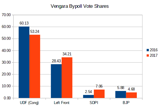 VENGARA Election Results: Left Front vote up 20%, Cong, BJP down