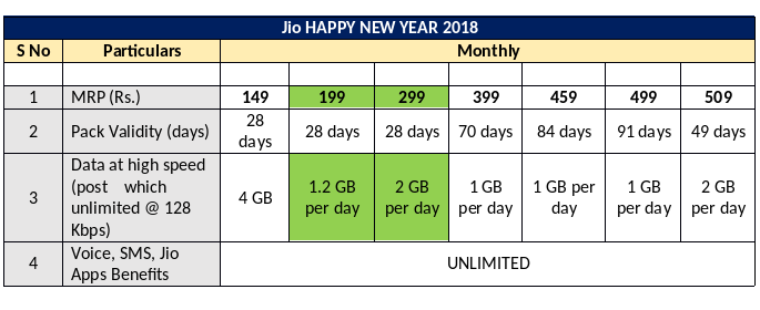 Reliance Jio launches monthly plans 199 & 299 with 1.2 & 2 GB per day