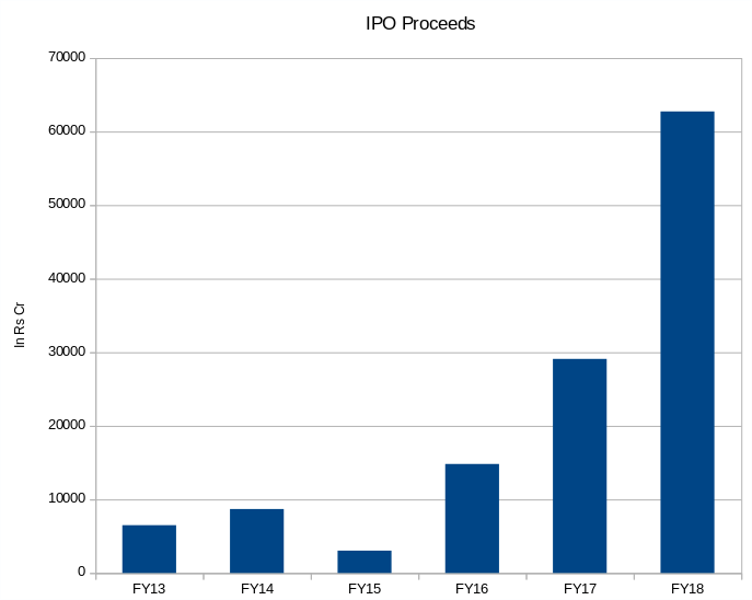 IPOs have raised more money this year than last 5 years combined