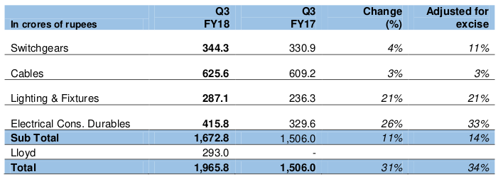 Havells reports 11% like-to-like sales growth in Q3; 27% growth in PAT