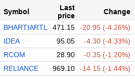 Airtel, Idea stocks bleed after Reliance Jio unveils Republic Day Offer