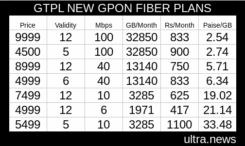 GTPL Hathway offers 39 GB at 1 rupee to take on Reliance Jio Fiber