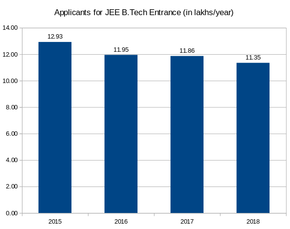 JEE applicants falls by 12% in 3 years; IIT seats go vacant