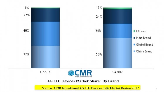 India 4G device sales jump 80% in 2017 – CMR